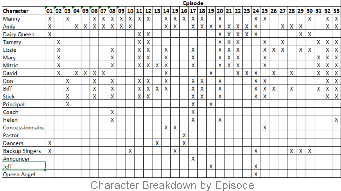 Character Breakdown by Scene